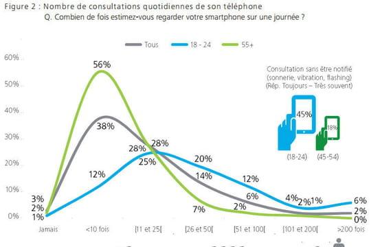 Les Français et leur smartphone : partout, tout le temps, en multitâches