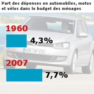 les français ont dépensé pour 67,8 milliards d'euros en voitures, motos et vélos