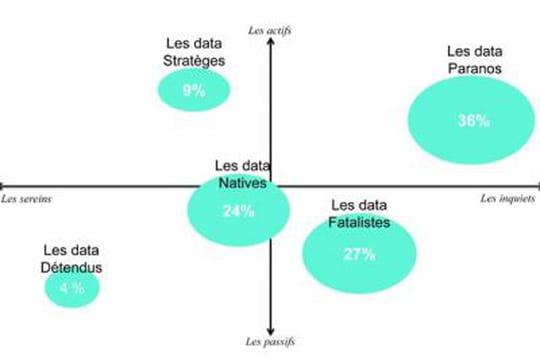 45% des Français sont prêts à vendre leur data