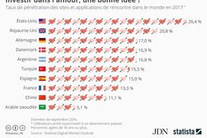 Applis de dating: les pays qui comptent le plus d'utilisateurs payants