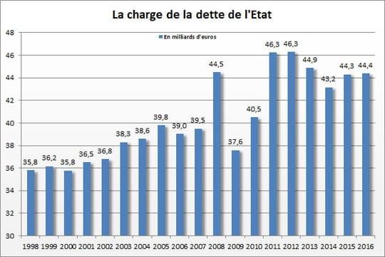 Charge de la dette : en hausse de 100millions d'euros sur un an