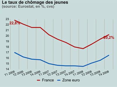 le chômage des jeunes en france et en zone euro.