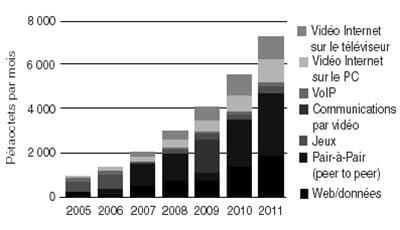 projection du trafic internet par usage grand public (monde)