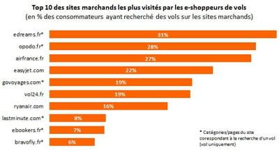 top 10 des sites marchands les plus visités par les e-shoppeurs de vols