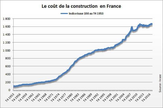 Indice du coût de la construction(ICC) 2018-2019
