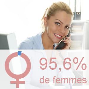 part des femmes parmi les secrétaires de direction.