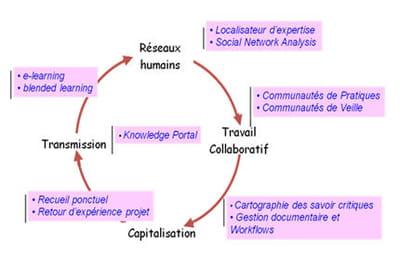schéma issu de l'ouvrage de jean-yves prax: le manuel du knowledge management -