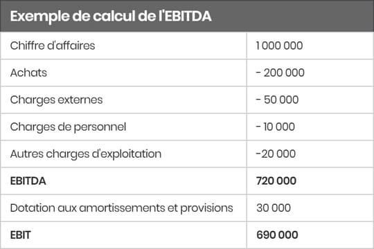 EBITDA: définition, calcul et différence avec l'EBIT