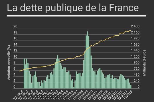 La dette publique de la France au 2e trimestre en baisse... et en hausse