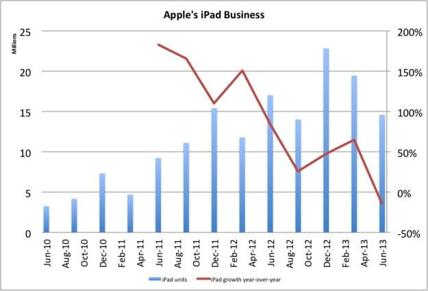 ventes d'ipad apple q3 2013