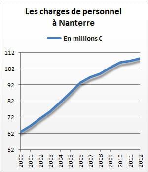 les charges de personnel de nanterre se sont élevées à 108,4 millions d'euros en