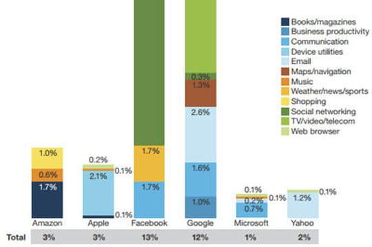 Facebook et Google captent 25% du temps passé sur des applications mobile
