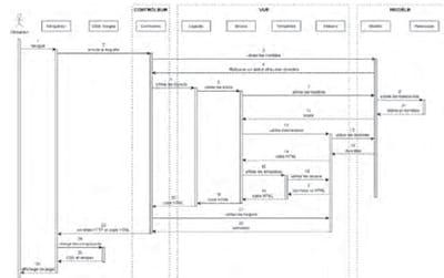 figure 19.3. diagramme simplifié de séquence de chargement d'une page.