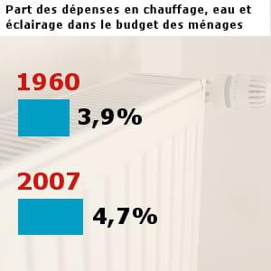 les français ont dépensé pour 41 milliards d'euros en chauffage, éclairage et