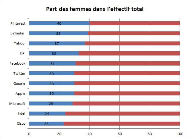part des femmes effectif global
