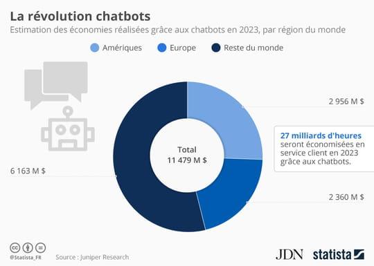 Les chatbots permettront d'économiser 11,5milliards de dollars en 2023