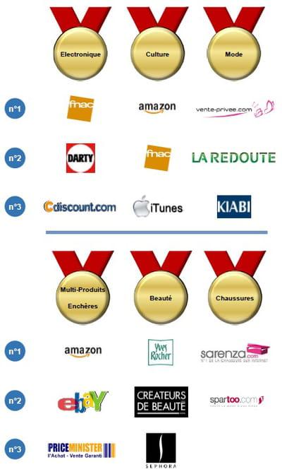 podiums 2011 des sites e-commerce les plus attractifs par pays, par catégories