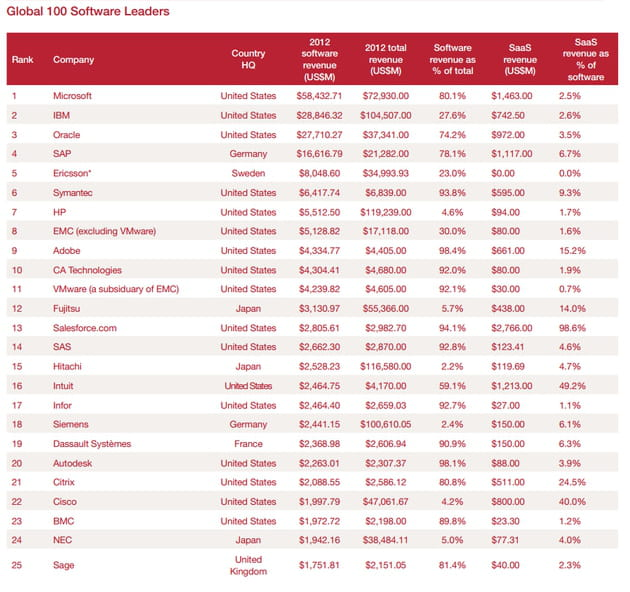 global 100 software leaders