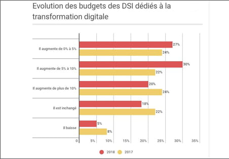 Transformation digitale : les budgets des DSI français restent en nette progression