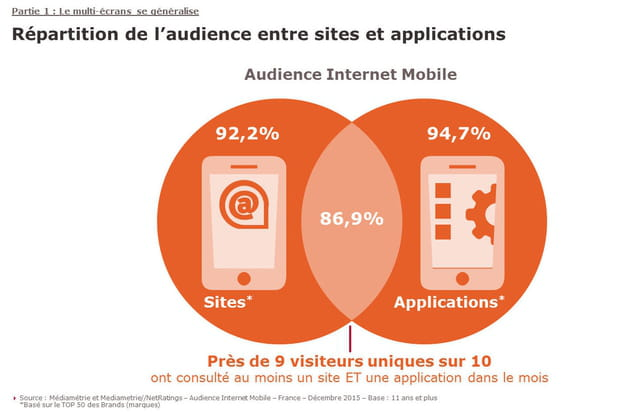La plupart des mobinautes utilisent sites mobiles et applications