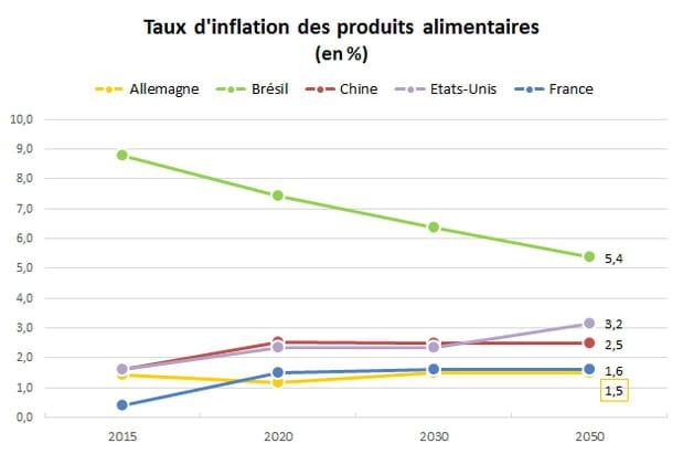Prix des produits alimentaires : la France s'en sortira bien