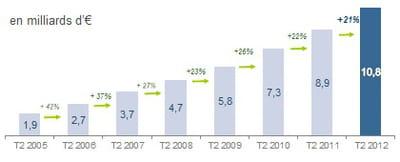 estimation des ventes sur internet au t2 2012, calculée à partir des données