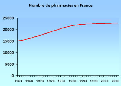 le nombre de pharmacies en france.