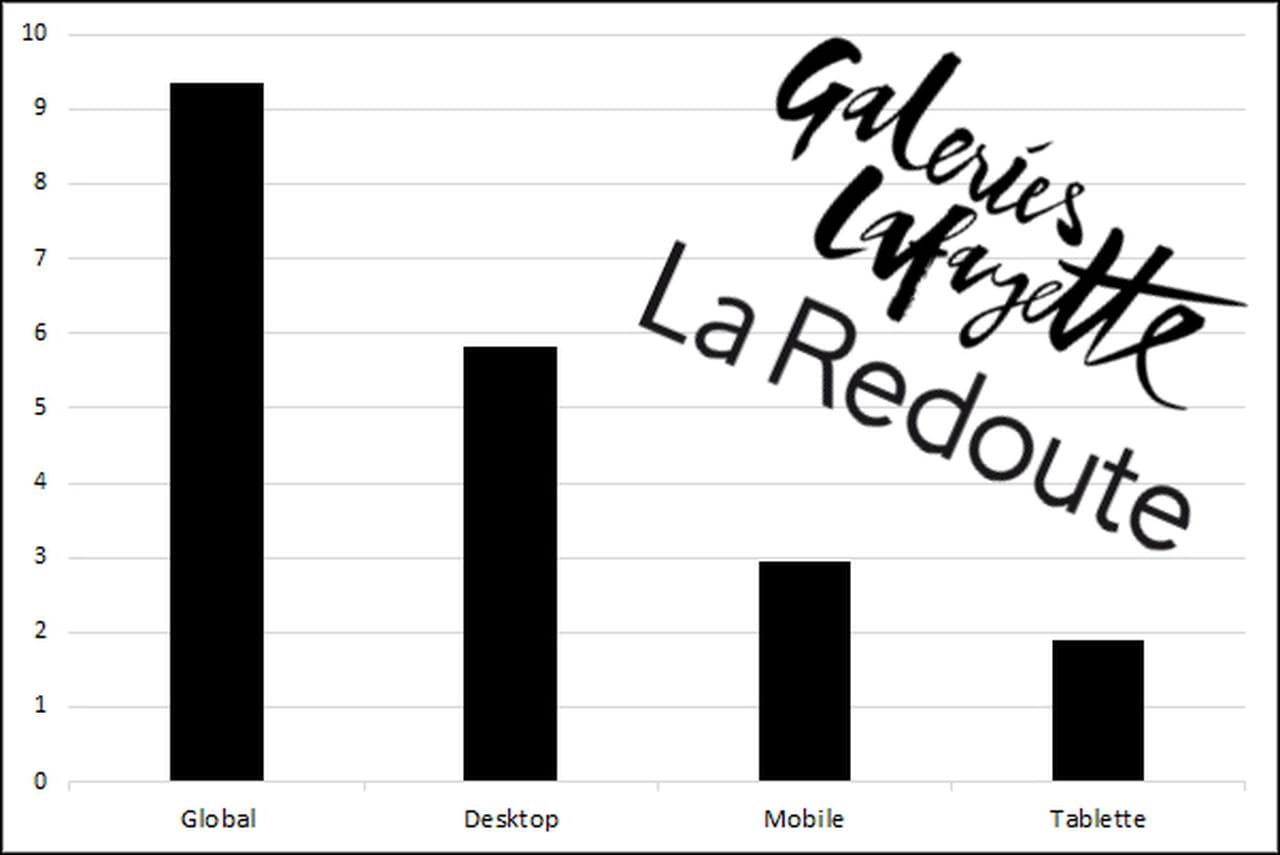 Galeries lafayette s 39 empare de la redoute pour conqu rir l 39 omnicanal - La redoute telephone gratuit ...