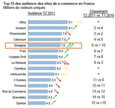top 15 des audiences du web marchand français