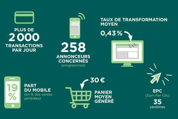 Services et telcos: le marché sans engagement en tête de gondole