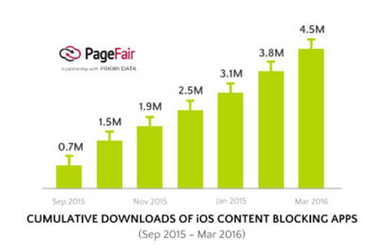 L'adblocking mobile, un micro-phénomène qui ne perce pas en France