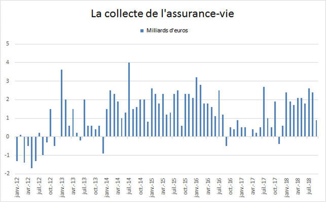 Assurance Vie 2019 Comparatif Des Taux Et Fiscalite