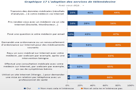 Les Français se sensibilisent doucement à l'e-santé