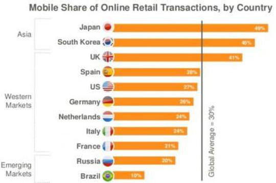 La France est en retard dans l'e-commerce sur smartphones