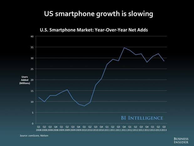 La croissance ralentit