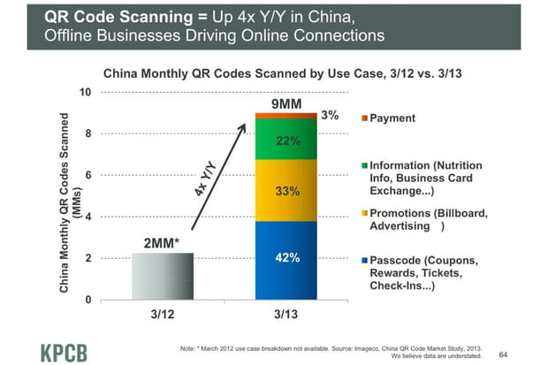Les QR codes sont omniprésents en Chine