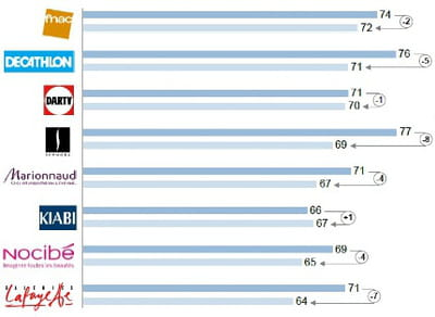 comparaison de l'attractivité des magasins par rapport au site marchand, pour