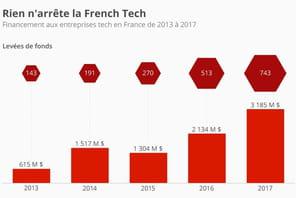 En quatre ans, le financement de start-up françaises a explosé
