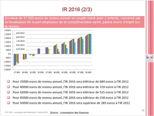 … les familles jusqu'à 47 000 euros de revenus annuels et …