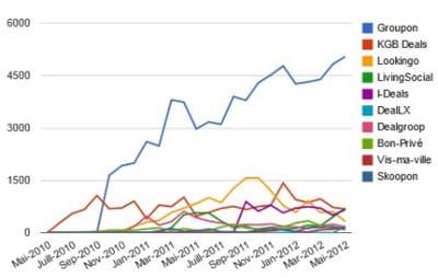 evolution des audiences des 10 principaux sites de coupons en france, en