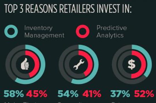 Technos retailers Lightspeed