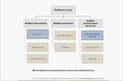 Commissions et prestations BtoB, les business models gagnants des assurtech