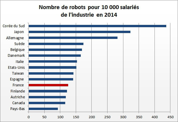 3 nombre de robots industriel par employã©