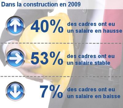 les augmentations de salaire des cadres dans la construction.