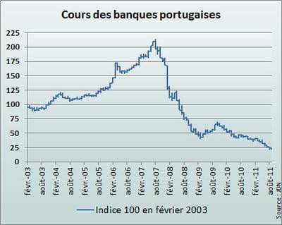l'indice portugais reflète la moyenne des cours de banco comercial portugês,