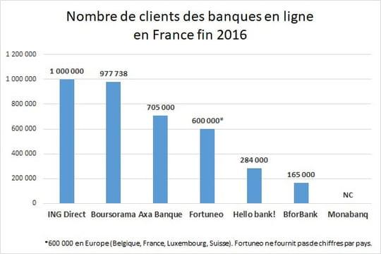 Qui sont les champions de la banque en ligne en France?