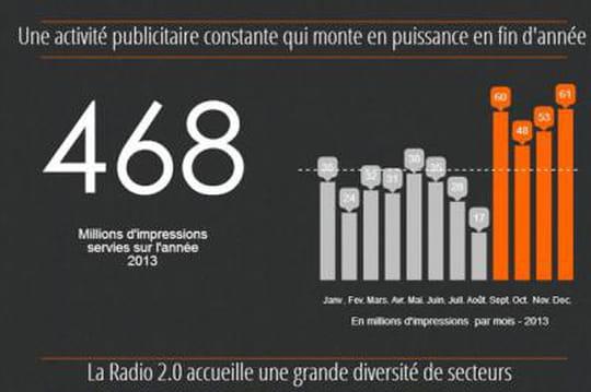 Infographie : le baromètre de la radio 2.0 par Kantar Media