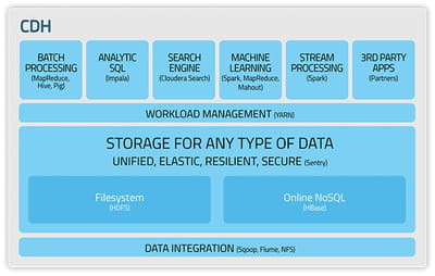 l'architecture de la distribution hadoop cloudera.