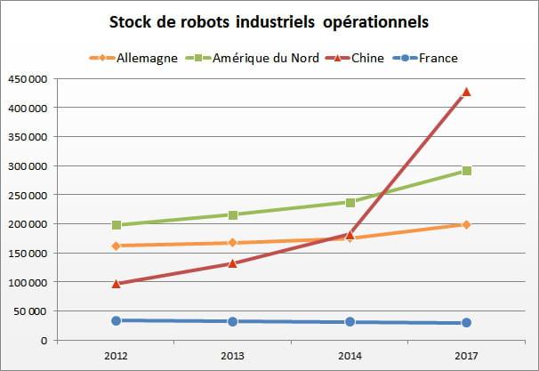 1 stocks de robots industriels bis