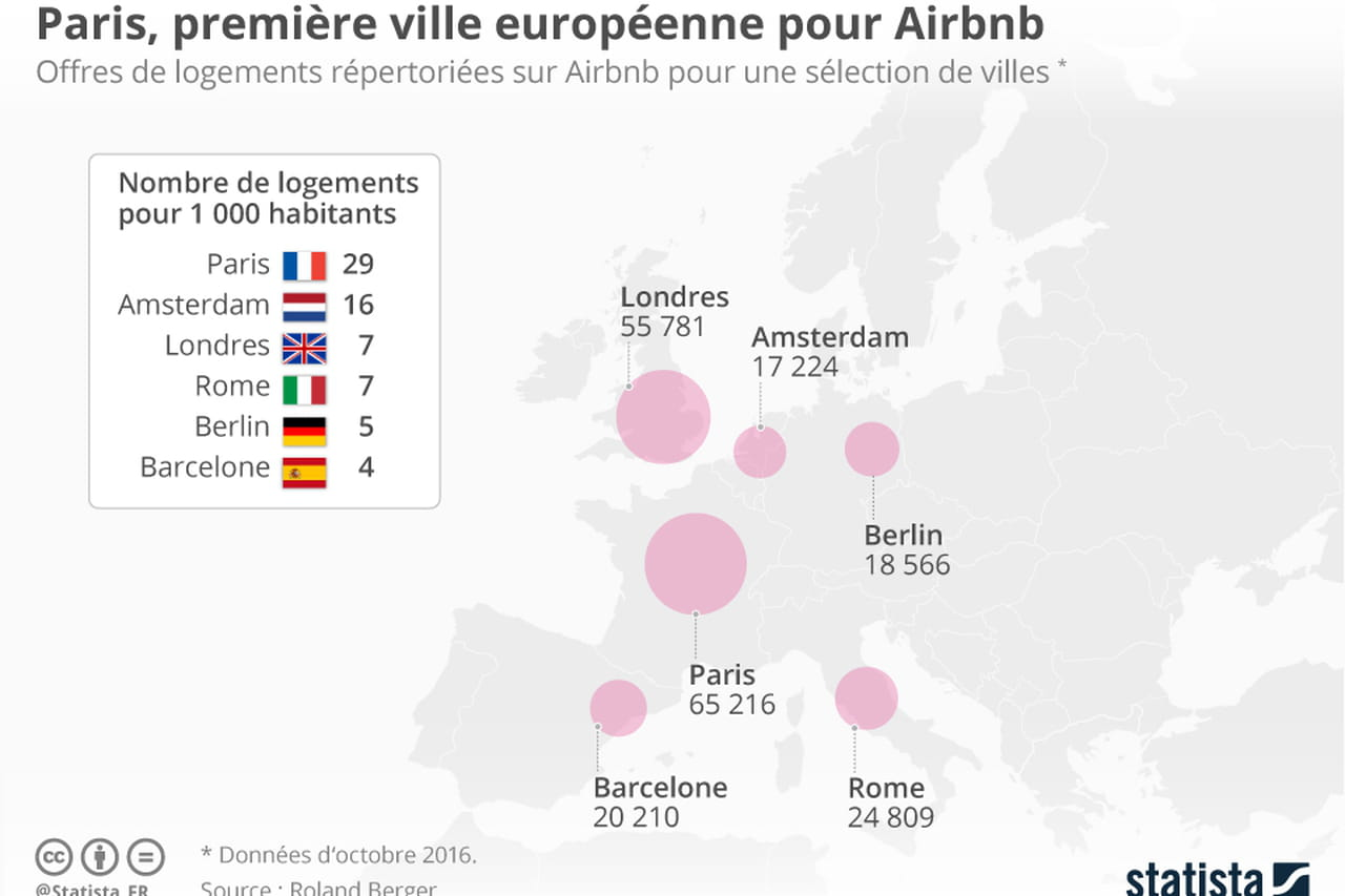 paris est la ville europ enne la mieux repr sent e sur airbnb. Black Bedroom Furniture Sets. Home Design Ideas